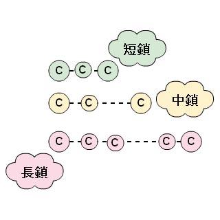 鎖長による分類イメージ
